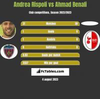Andrea Rispoli vs Ahmad Benali h2h player stats
