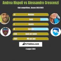 Andrea Rispoli vs Alessandro Crescenzi h2h player stats