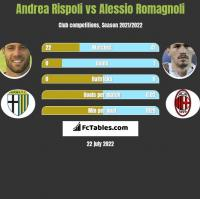 Andrea Rispoli vs Alessio Romagnoli h2h player stats
