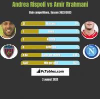 Andrea Rispoli vs Amir Rrahmani h2h player stats