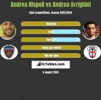 Andrea Rispoli vs Andrea Arrighini h2h player stats