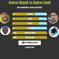 Andrea Rispoli vs Andrea Conti h2h player stats