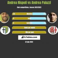 Andrea Rispoli vs Andrea Palazzi h2h player stats