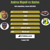 Andrea Rispoli vs Bastos h2h player stats
