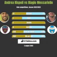 Andrea Rispoli vs Biagio Meccariello h2h player stats
