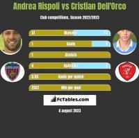 Andrea Rispoli vs Cristian Dell'Orco h2h player stats
