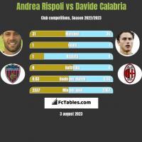 Andrea Rispoli vs Davide Calabria h2h player stats