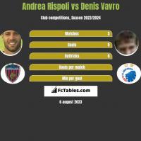 Andrea Rispoli vs Denis Vavro h2h player stats