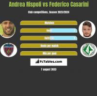 Andrea Rispoli vs Federico Casarini h2h player stats