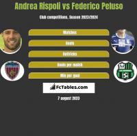Andrea Rispoli vs Federico Peluso h2h player stats