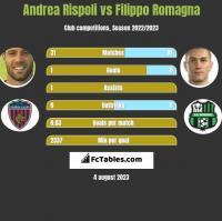 Andrea Rispoli vs Filippo Romagna h2h player stats