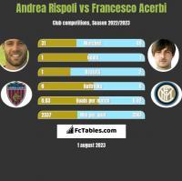 Andrea Rispoli vs Francesco Acerbi h2h player stats