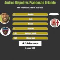 Andrea Rispoli vs Francesco Orlando h2h player stats