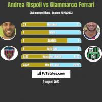 Andrea Rispoli vs Giammarco Ferrari h2h player stats