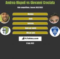 Andrea Rispoli vs Giovanni Crociata h2h player stats