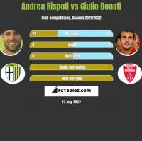 Andrea Rispoli vs Giulio Donati h2h player stats