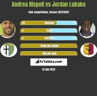 Andrea Rispoli vs Jordan Lukaku h2h player stats