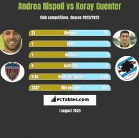 Andrea Rispoli vs Koray Guenter h2h player stats