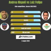 Andrea Rispoli vs Luiz Felipe h2h player stats