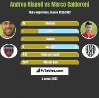 Andrea Rispoli vs Marco Calderoni h2h player stats
