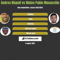 Andrea Rispoli vs Mateo Pablo Musacchio h2h player stats
