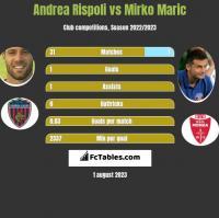 Andrea Rispoli vs Mirko Maric h2h player stats