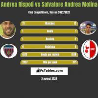 Andrea Rispoli vs Salvatore Andrea Molina h2h player stats