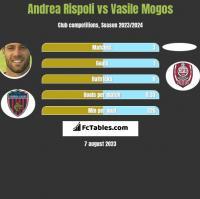 Andrea Rispoli vs Vasile Mogos h2h player stats