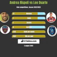 Andrea Rispoli vs Leo Duarte h2h player stats