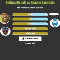 Andrea Rispoli vs Niccolo Zanellato h2h player stats