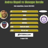 Andrea Rispoli vs Giuseppe Borello h2h player stats