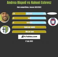 Andrea Rispoli vs Nahuel Estevez h2h player stats