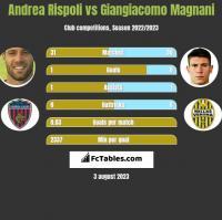 Andrea Rispoli vs Giangiacomo Magnani h2h player stats