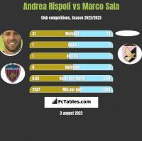 Andrea Rispoli vs Marco Sala h2h player stats
