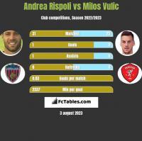 Andrea Rispoli vs Milos Vulic h2h player stats