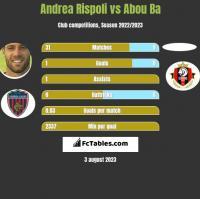 Andrea Rispoli vs Abou Ba h2h player stats