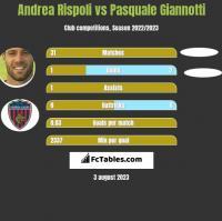 Andrea Rispoli vs Pasquale Giannotti h2h player stats