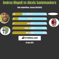 Andrea Rispoli vs Alexis Saelemaekers h2h player stats