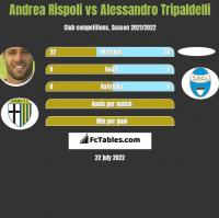 Andrea Rispoli vs Alessandro Tripaldelli h2h player stats