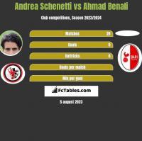 Andrea Schenetti vs Ahmad Benali h2h player stats