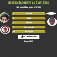 Andrea Schenetti vs Alain Sars h2h player stats