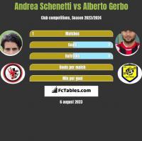 Andrea Schenetti vs Alberto Gerbo h2h player stats