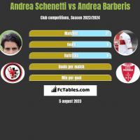 Andrea Schenetti vs Andrea Barberis h2h player stats