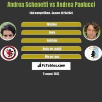 Andrea Schenetti vs Andrea Paolucci h2h player stats