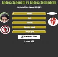 Andrea Schenetti vs Andrea Settembrini h2h player stats
