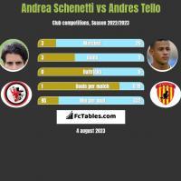 Andrea Schenetti vs Andres Tello h2h player stats