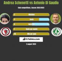 Andrea Schenetti vs Antonio Di Gaudio h2h player stats