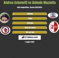 Andrea Schenetti vs Antonio Mazzotta h2h player stats