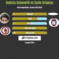 Andrea Schenetti vs Carlo Crialese h2h player stats