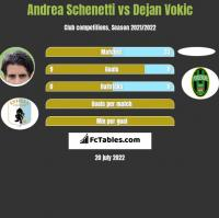 Andrea Schenetti vs Dejan Vokic h2h player stats
